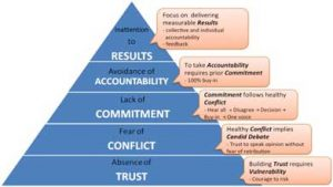 5-Dysfunctions-of-Team-Absence-of-Trust-Med