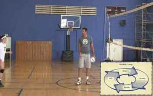 Physical-Orientation-On-the-Court-Taught-Using-the-OODA-Loop-Verbal-Cues