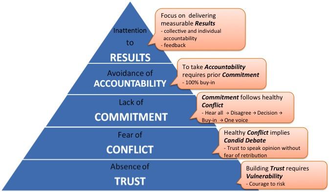 5-Dysfunctions-of-Team-Absence-of-Trust