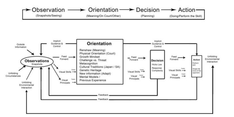 Updated ooda loop diagram for reading the game and volleyball billions ccuart Choice Image