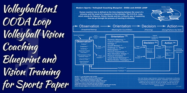 Ooda loop volleyball coaching blueprint volleyball1on1 volleyball1on1 ooda loop volleyball vision coaching blueprint and vision training for sports paper malvernweather Gallery